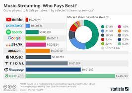 Digital Distribution Comparison Chart 2018 What Youtube Pandora Spotify Apple Music Amazon Are