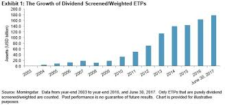The Growth Of Dividend Investing And Driving Forces