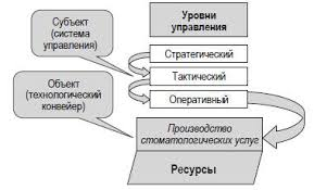 Введение в общую врачебную практику в стоматологии  Взаимодействия субъекта и объекта управления в стоматологии