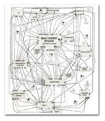 Walt Disney Productions Organizational Synergy Diagram 1967