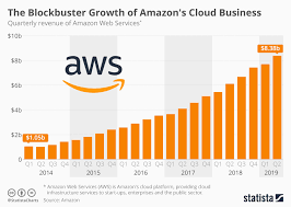 Chart The Blockbuster Growth Of Amazons Cloud Business