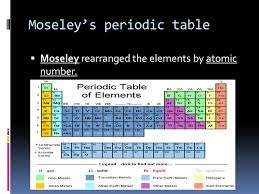 Periodic Table Chapter ppt download