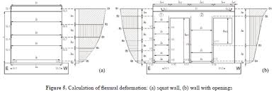 Small Picture DEFORMATION ANALYSIS OF CONCRETE WALLS UNDER SHAKING TABLE EXCITATIONS