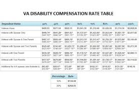 Simple Veterans Disability Chart