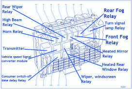 opel astra fuse box diagram diagram vauxhall zafira fuse box diagram vauxhall astra sxi 2002 main fuse box block circuit breaker diagram