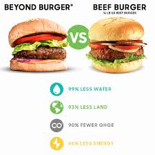 Impossible Plant Based Burgers From Beyond Cleantech Rising