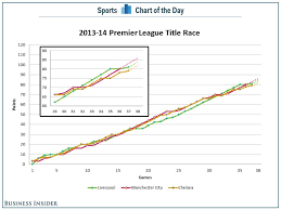 Chart This Seasons Premier League Title Race Has Been Crazy