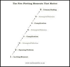 Plot Structure Basic Plot Structure 5 Plotting Moments That Matter