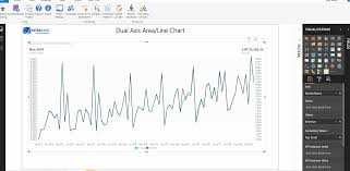 Dual Y Axis In Area And Line Chart Cittabase