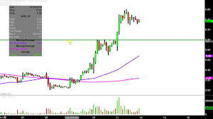 Acb Chart Acb Chart Stock Www Bedowntowndaytona Com