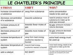 Le Chateliers Principle Le Chateliers Principle Ap