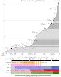 Electricity Consumption Of Bitcoin A Market Based And