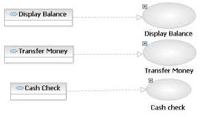 lesson     create the account operations use case realization    display all the use case realizations in the overview diagram