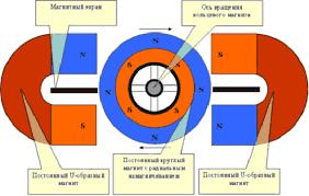 Реферат Вечный и магнитный двигатели com Банк  Вечный и магнитный двигатели