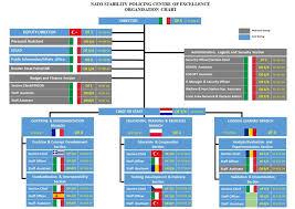 Ub Organizational Chart Organizational Structure