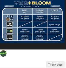 Veg Bloom Feed Chart Hydroponic Research User Thread Page 20 Thcfarmer