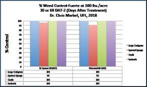 Herbicide Groups Chart Preventive Action Nursery Management