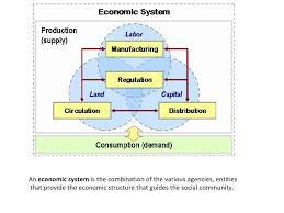 Economic Systems Comparison Chart Google Search Economic