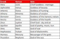 17 Best Greek Mythology Units Images In 2019 Greek