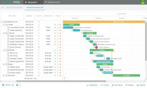 Resource Planning Gantt Chart The Most Popular Gantt Chart Templates To Use In Project