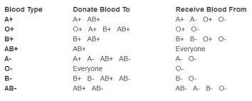 Abo Blood Type Chart Abo Blood Donor Chart Bedowntowndaytona Com