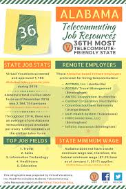 Alabama Telecommuting Job Resources Virtual Vocations