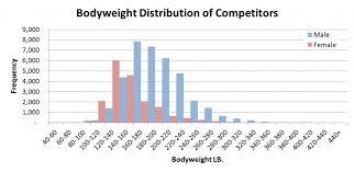 Weight Lifting Comparison Chart A Better Wilks Formula Peidi Wu