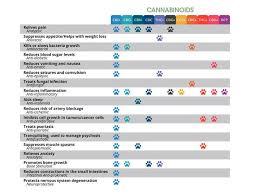 Cannabis Ph Chart