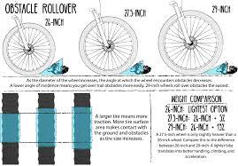 Buyers Guide To Mountain Bikes Northern Virginia Bike