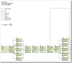 New Hire Process Flow Chart Integrating Workflow With New Hire Requisitions