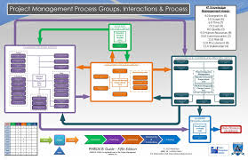 Pmp Process Chart 5th Edition Pmbok Diagrams 5th Edition Interactive Process Group