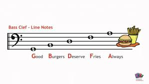 Musical Staff Sign Kids Music Lesson Line Space Notes Youtube
