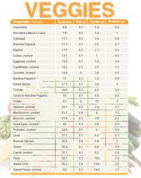 Veggies And Their Nutritional Value Vegetable Chart