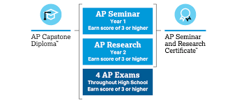 Ap Capstone How It Works Ap Central The College Board