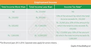 Calculating Expatriate Income Tax In India Asia Business News