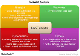 Swot Model A Swot Analysis Of Boeing