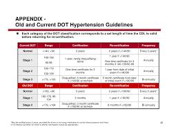 Hypertension Guidelines Dot