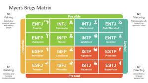 Matrix Chart Powerpoint Matrix Templates For Powerpoint