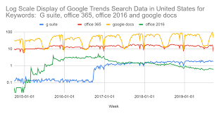 Fidelity Charts Higher Fidelity Logarithmic Log Charts For Google Trends