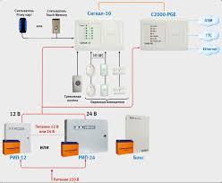 Охранная сигнализация Система охранной сигнализации на базе прибора Сигнал 10 и устройства С2000 pge