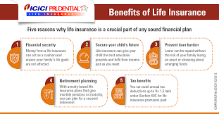 Term plans by icici prudential are aimed at protecting the family of the insured. Benefits Of Life Insurance Need For Life Insurance Icici Prulife