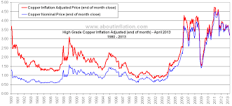 Copper Chart Copper Vs Inflation About Inflation