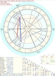 Moon Persona Chart Random Stuff Map Chart Persona