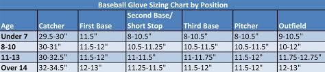 Glove Size Chart Softball 11 Logical Softball Catcher Mitt Sizing Chart