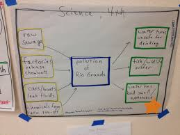 water pollution thinking map multi flow map cause and effect water pollution thinking map multi flow map cause and effect
