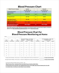 7 Blood Pressure Chart Templates Free Sample Example