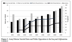 A Scary New Way Of Looking At Military Suicides In The