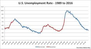 Obama Job Growth Chart A Jobs Record Obama Can And Should Brag About Msnbc