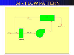 ac flow diagram well detailed wiring diagrams 190931438224 ac ac flow diagram enthusiast wiring diagrams ac unit flow chart large