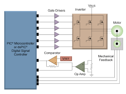 permanent magnet synchronous motor pmsm motor types motor permanent magnet synchronous motor pmsm